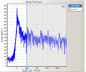 An example Energy Time Curve from APx500 audio measurement software performing electro-acoustic testing