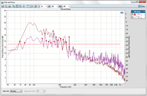 An example of the rub & buzz measurement, used in the evaluation of loudspeakers, from APx500 audio test software
