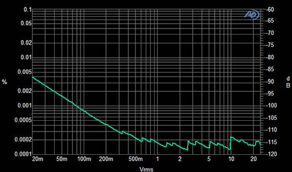AP2700 system 1 kHz THD+N112 dB, 20 kHz BW