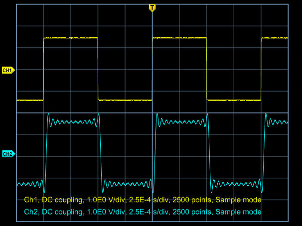 Comparison of a 1 kHz AP2700 analog square wave (top oscilloscope trace) with a square generated in DSP and output through a 96 kHz DAC (bottom trace)