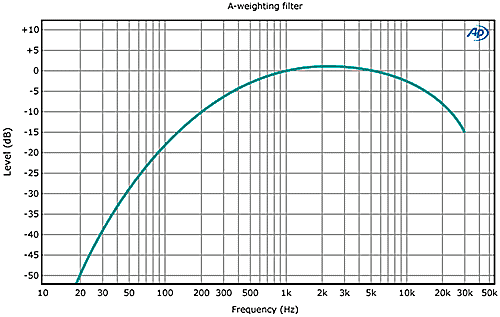 a-weighting-filter