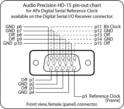 digital serial reference clock audio precision
