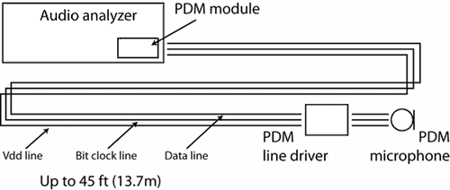 Example test set-up of a PDM-equipped APx audio analyzer and a PDM Line Driver