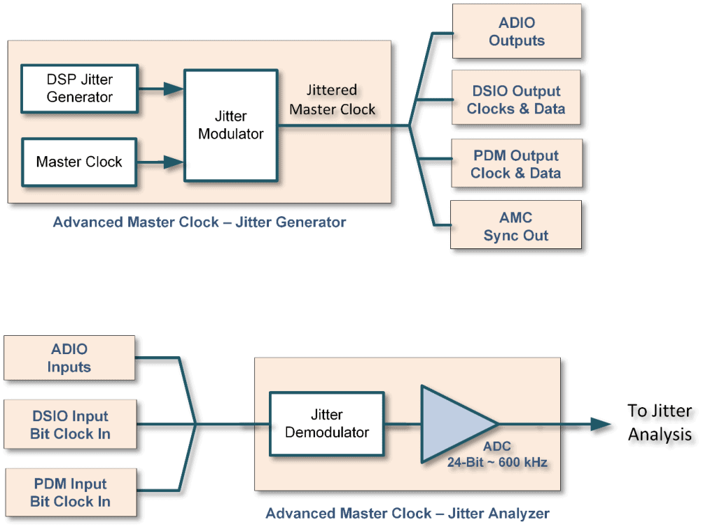 Advanced Master Clock Jitter Architecture