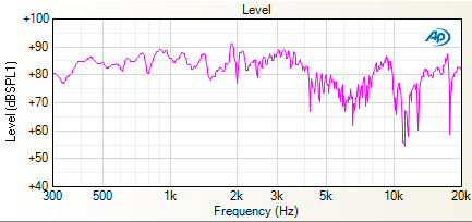 Continuous Sweep level graph.