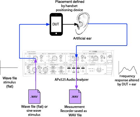 Equalizing APx Generator .wav Files for PESQ - Audio ...