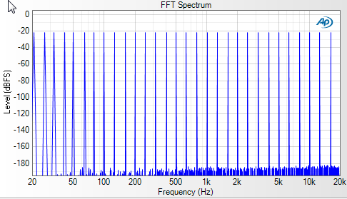 Fig 1 Multitone stimulus signal, comprised of 32 individual tones.