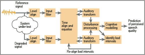 Signal path: level align input filter, time align and eqalize, auditory transform, disturbance processing, cognitive modeling, and prediction of perceived speech.