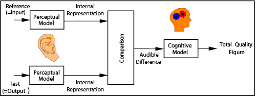 Signal path: perceptual model, comparison of reference and test signals, cognitive model, and total quality figure.