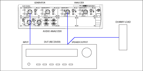 Diagram showing connection generator out to receiver in, receiver out to load, and receiver out to analyzer in.