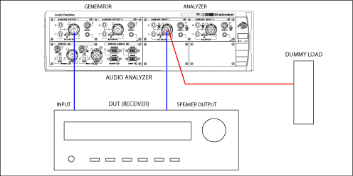 Diagram showing connection generator out to receiver in, receiver out to load, and load to analyzer in.