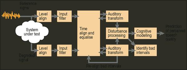 PESQ Block Diagram