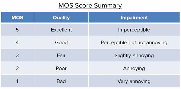 MOS Score Summary