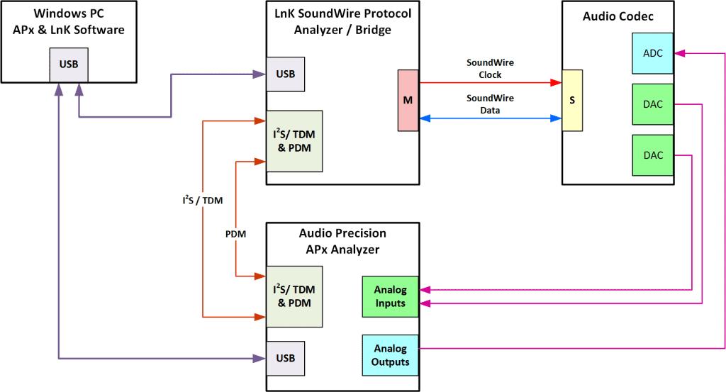 SoundWire audio test system block diagram