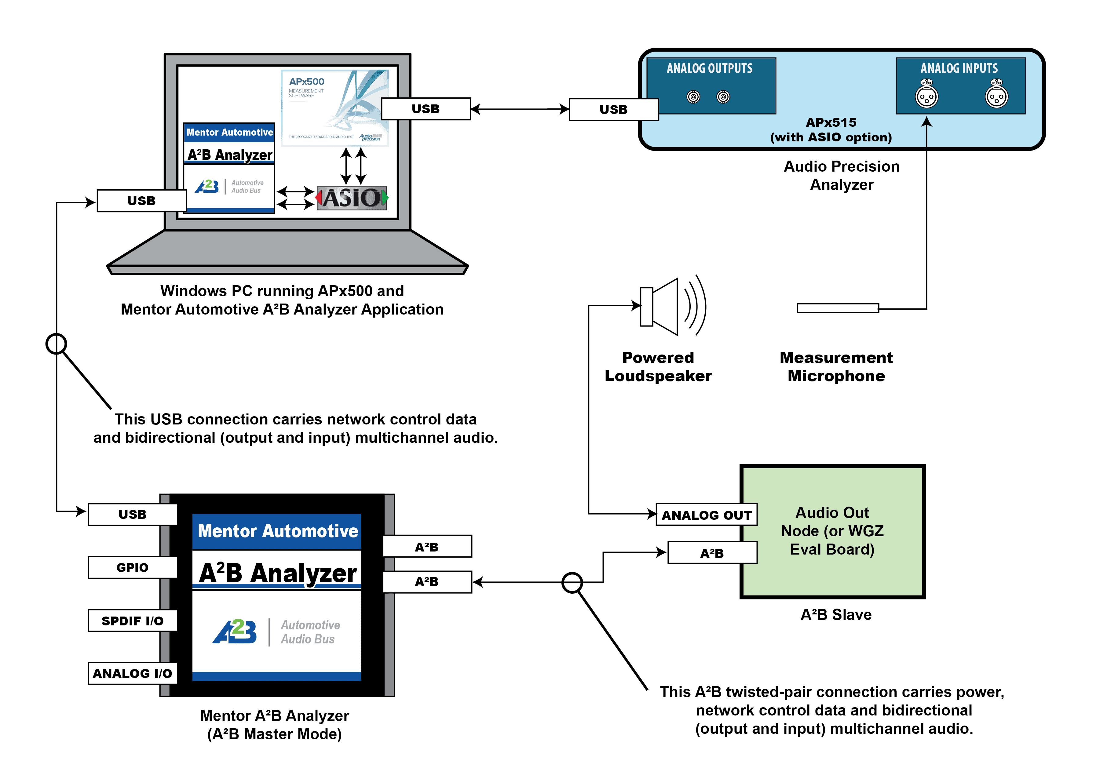 A2B Audio Testing - Audio Precision