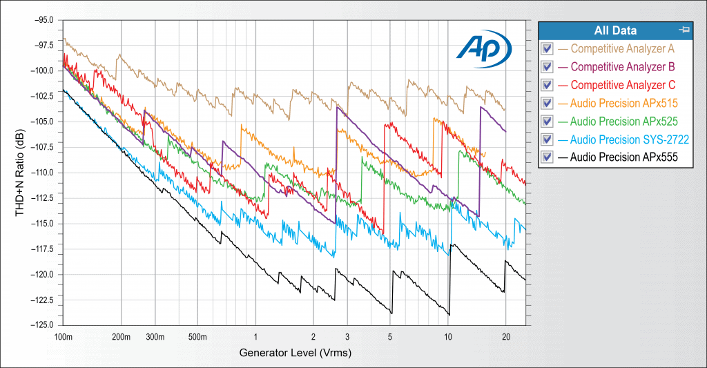 Chart comparing THD+N performance of AP audio analyzers with that of competitive products