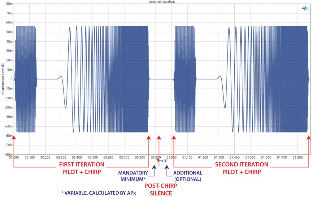 Example of APx Open Loop Chirp Methodology