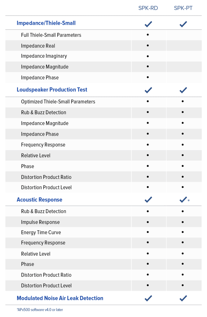 APx Loudspeaker Test Option - Measurements Table