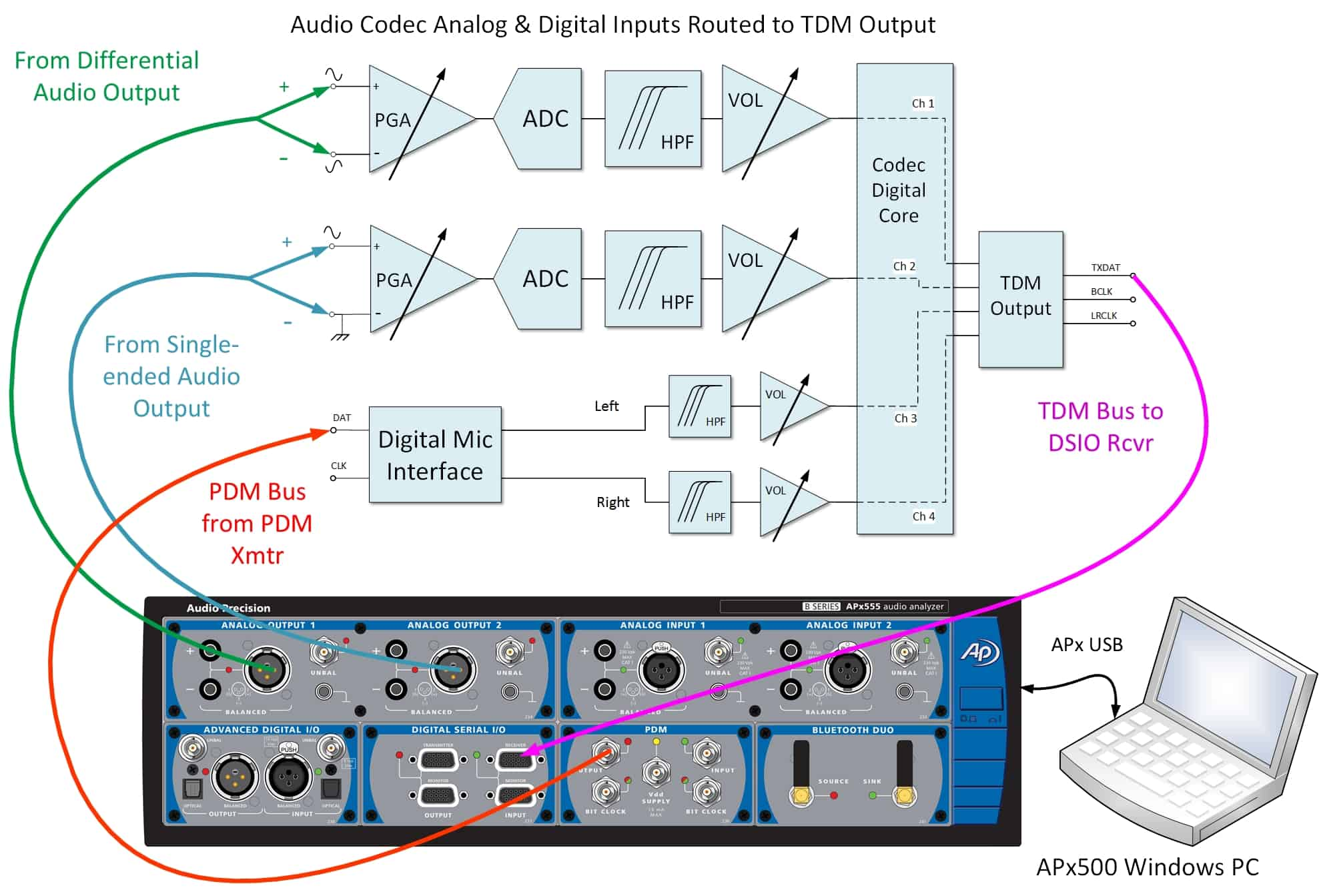 ADC Test Mode and Enhanced Performance Arrive with B Series