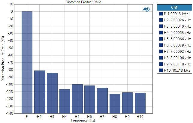 Distortion Product Ratio