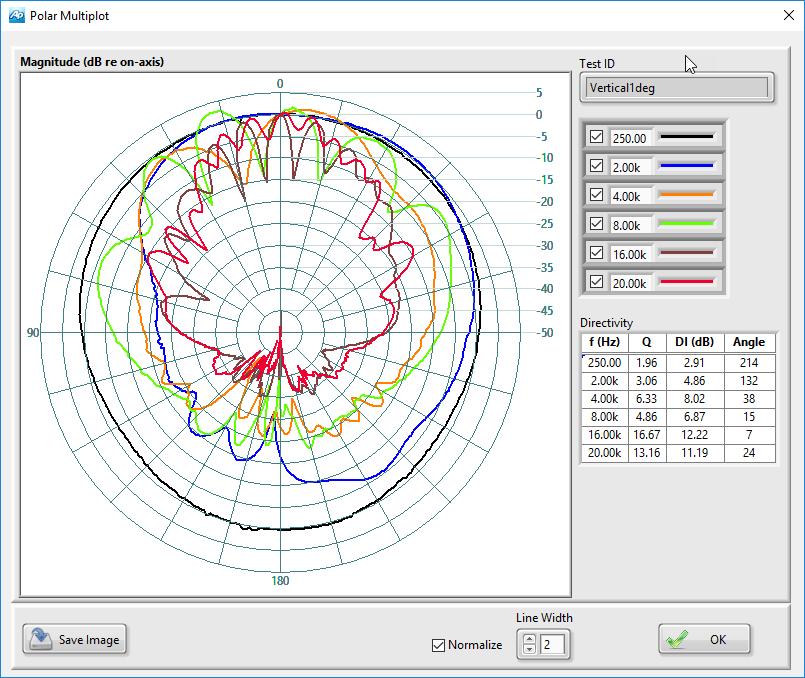 Polar Multiplot View