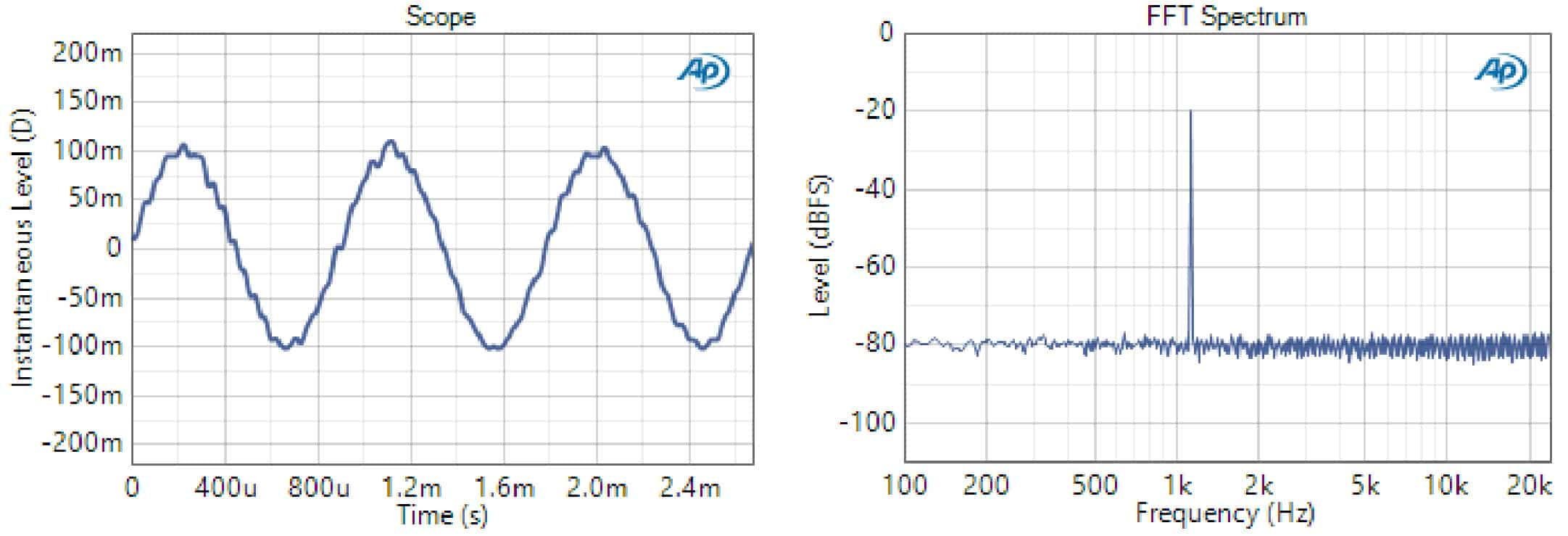 Figure 1. Waveform and 16k FFT Spectrum of a 48 kHz Fs digital sine signal with 8-bit dither (level = -20 dBFS; frequency = 1125 Hz).