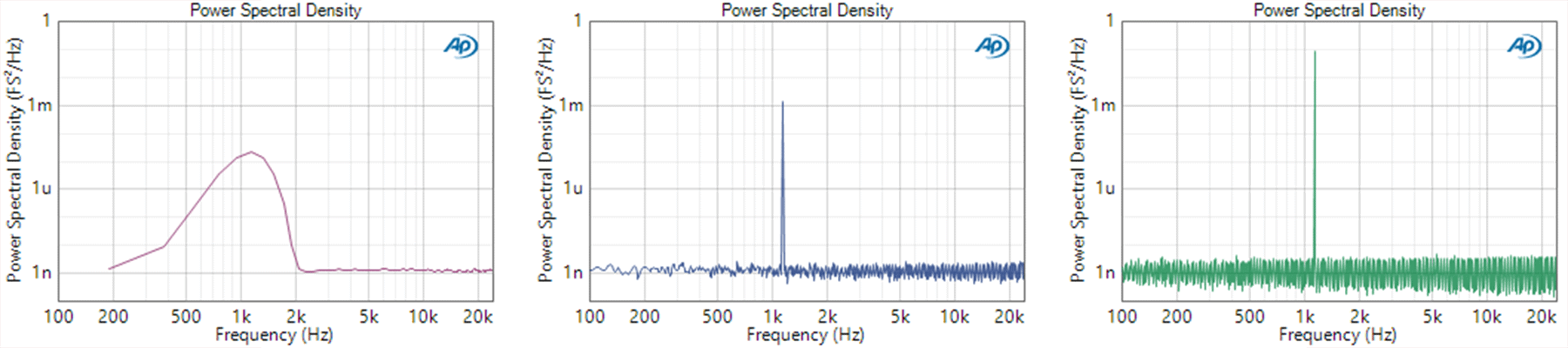 Figure 4. The same data as Figure 3 expressed as Power Spectral Density plots. Note how the noise plateau is constant, but the level of the peak increases with the FFT Length.