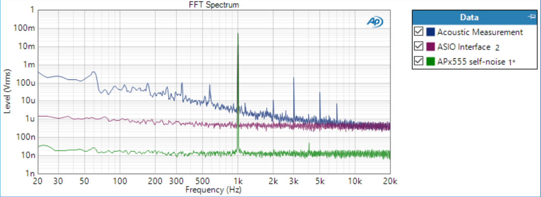 FFT Spectra of Three Signals