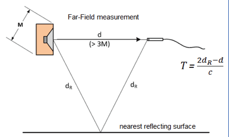 Figure 1. Schematic of loudspeaker on-axis measurement showing the direct sound path and the path of the nearest reflection.