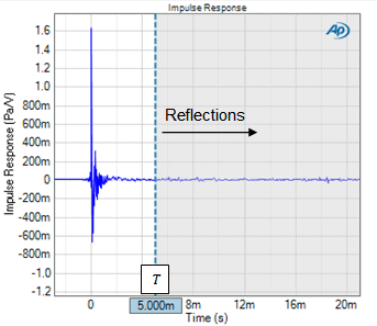 Figure 2. A loudspeaker's measured Impulse Response with the time window cursor positioned at T = 5 ms after the main impulse.
