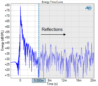 Figure 3. The Energy Time Curve result.