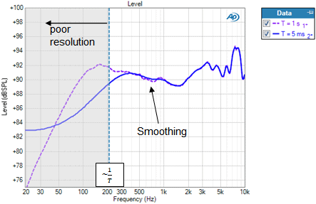 Figure 4. The RMS Level result with curves corresponding to time windows of 1.0 s and 5 ms after the main impulse.