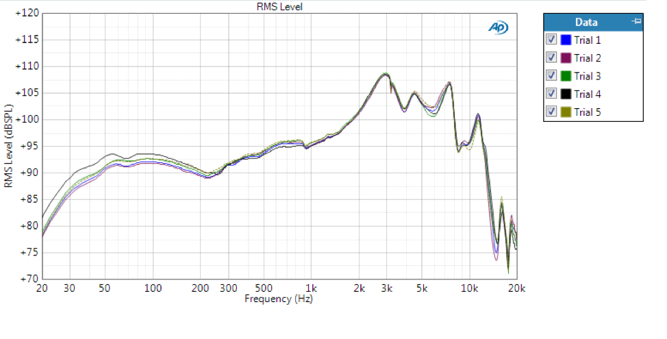 Figure 2. Frequency response of circumaural headphones for 5 cycles of placing the headphones on the ATF.