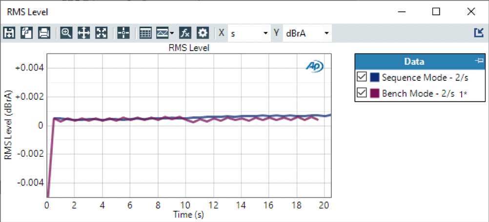 RMS Level over Time – 2 Readings / Second – Sequence Mode and Bench Mode: