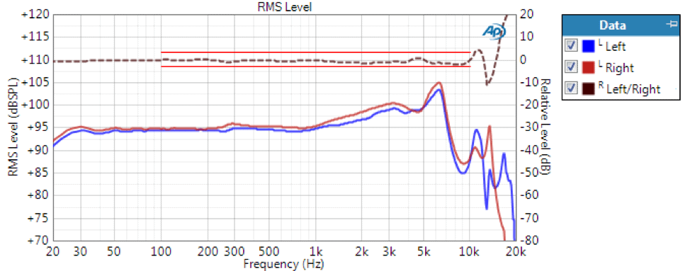 Figure 3. Frequency response of the left and right earphones (left axis) and their Left/Right tracking response curve with ±3 dB limits (right axis).