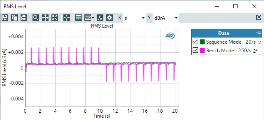 RMS Level over Time – 20 Readings / Second in Sequence Mode vs 250 Readings / Seconds in Bench Mode