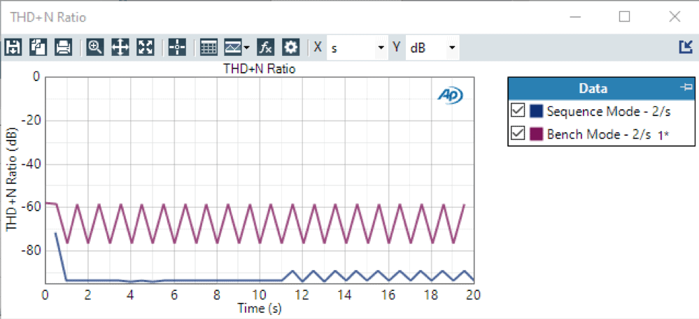 THD+N Ratio over Time – 2 Readings / Second – Sequence Mode and Bench Mode
