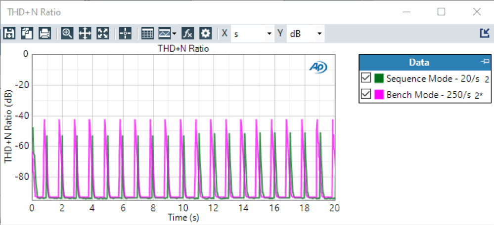 THD+N Ratio over Time – 20 Readings / Second in Sequence Mode vs 250 Readings / Seconds in Bench Mode: