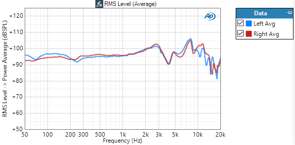 Figure 4. Spatial average of 5 measurements for the Left and Right earphones; Power Average results derived from the data in Figure 2.