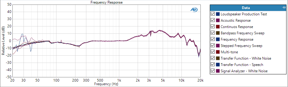 Figure 1: Frequency Response in APx500 Software