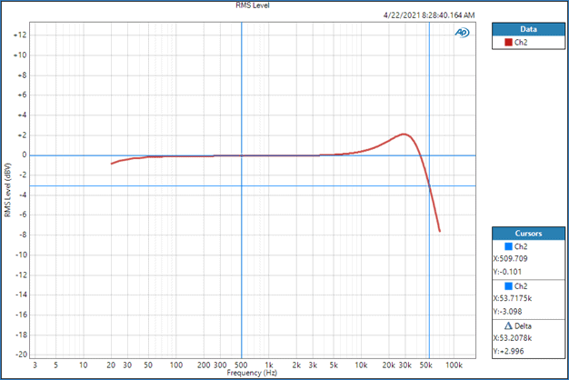 Figure 1: Measuring Slew Rate or Rise Time