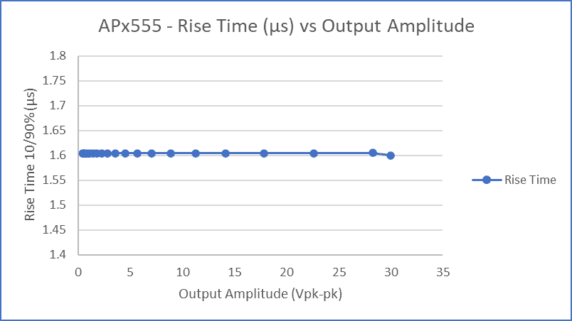 Figure 2: Measuring Slew Rate or Rise Time