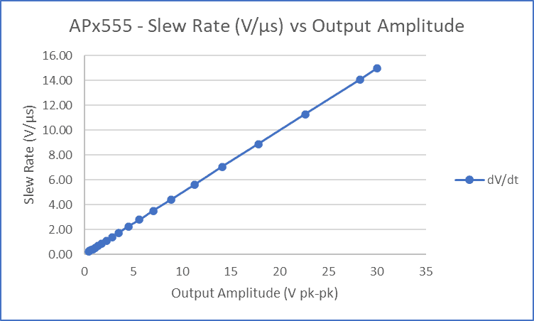 Figure 3: Measuring Slew Rate or Rise Time