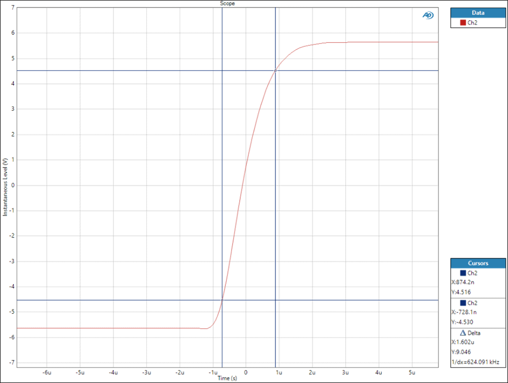 Figure 5: Measuring Slew Rate or Rise Time