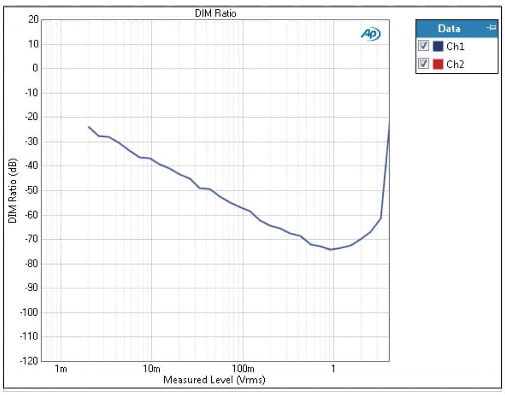 dim-ratio-audioanalyzer